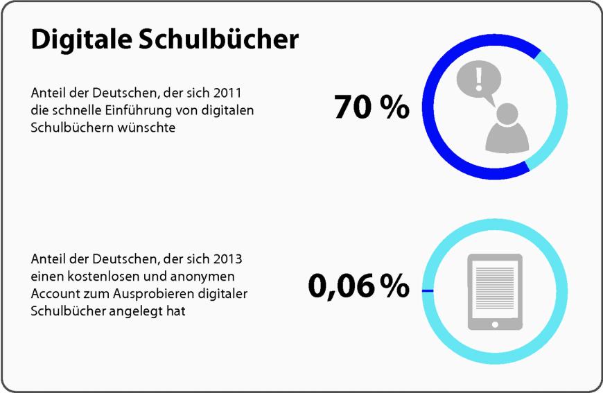 promotion ~ Buchregal Digitale Schulbücher